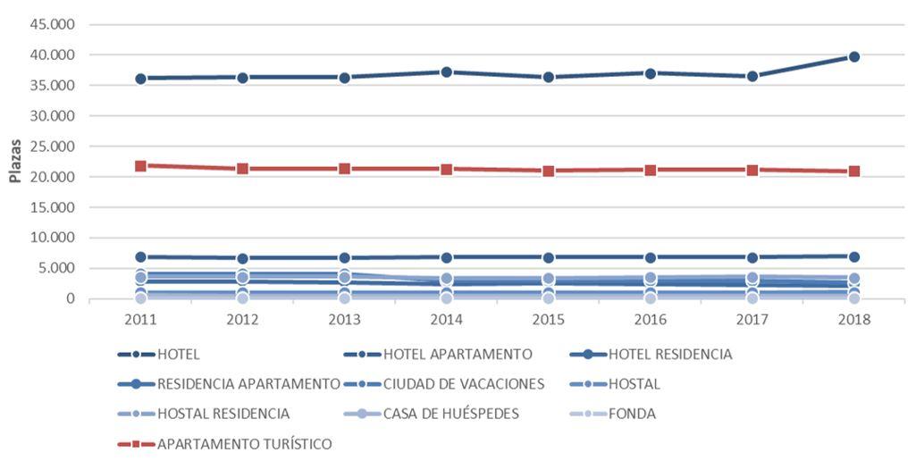 Figura 20. Plazas turísticas por tipología de hoteles y apartamentos turísticos en Ibiza 2011-2018. Elaboración propia. Fuente: Consell Insular d'Eivissa e Institut d'Estadística de les Illes Balears (IBESTAT)