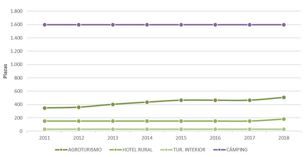 Figura 21. Plazas turísticas por tipología de turismo rural y campings en Ibiza 2011-2018. Elaboración propia. Fuente: Consell Insular d'Eivissa e Institut d'Estadística de les Illes Balears (IBESTAT)
