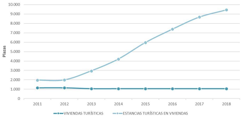 Figura 22. Plazas turísticas por tipología de viviendas turísticas en Ibiza 2011-2018. Elaboración propia. Fuente: Consell Insular d'Eivissa e Institut d'Estadística de les Illes Balears (IBESTAT)