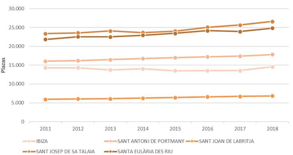 Figura 23. Plazas turísticas por municipios 2011-2018. Elaboración propia. Fuente: Consell Insular d'Eivissa e Institut d'Estadística de les Illes Balears (IBESTAT)