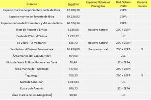 Tabla 1. Espacios naturales Protegidos y de la Red Natura 2000 de ámbito marino en la isla de Ibiza. Elaboración propia. (Fuente: Govern de les Illes Balears).