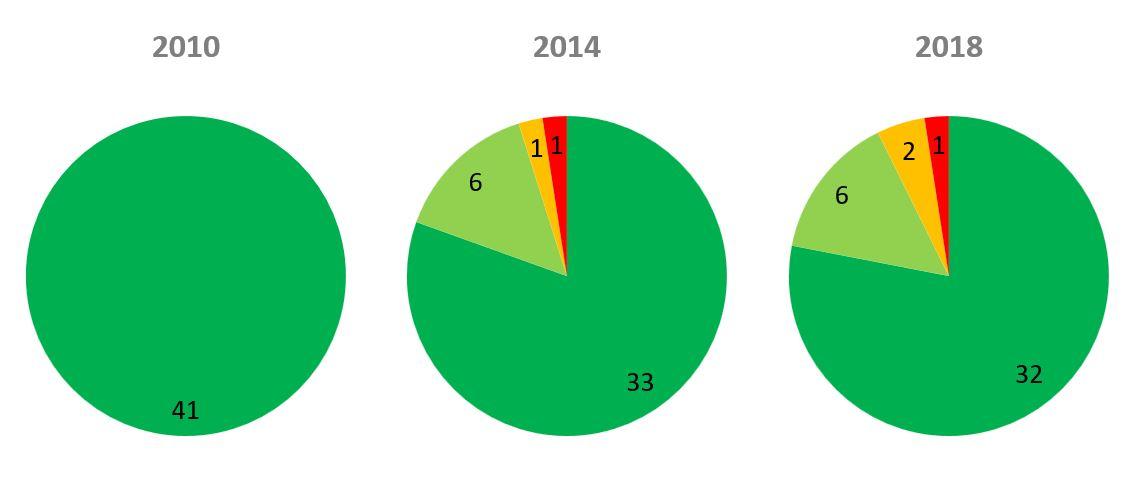"""Figura 13. Evolución en la calidad de las aguas de baño para los años 2010, 2014 y 2018. En verde oscuro: Aguas de calidad """"excelente""""; en verde claro: Aguas de calidad """"buena""""; en naranja: Aguas de calidad """"suficiente"""" y en rojo: Aguas de calidad """"insuficiente"""". Elaboración propia (Fuente: Govern de les Illes Balears)."""
