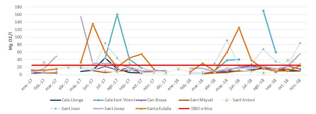 Figura 43. Demanda Biológica de Oxígeno (DBO) en los vertidos de las depuradoras de la isla de Ibiza (2017-2018). Elaboración propia (Fuente: Agència Balear de l′Aigua i la Qualitat Ambiental).