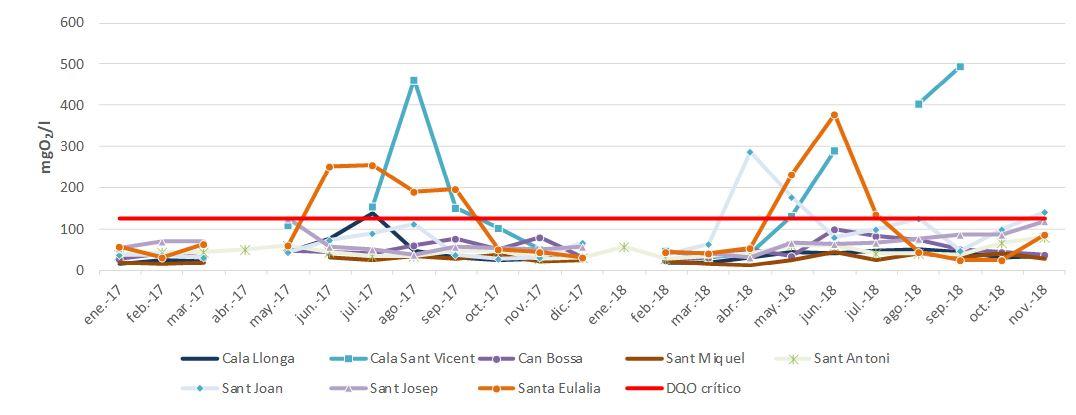 Figura 45. Demanda Química de Oxígeno (DQO) en los vertidos de las depuradoras de la isla de Ibiza (2017-2018). Elaboración propia (Fuente: Agència Balear de l′Aigua i la Qualitat Ambiental).