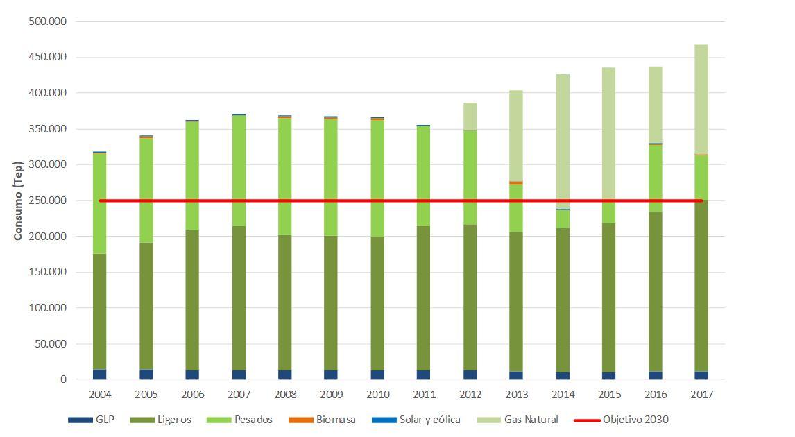 Figura 12. Evolución del consumo energético según sus fuentes (2004-2017). Elaboración propia (Fuente: Govern de les Illes Balears).
