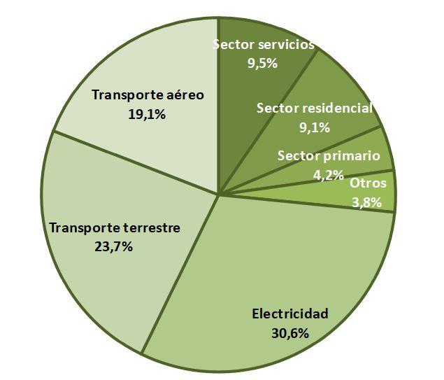 Figura 15. Distribución del consumo energético por sectores (2017). Elaboración propia (Fuente: Govern de les Illes Balears).