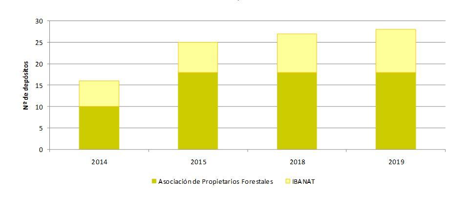 Figura 24. Relación del número de depósitos por año y promotor. Elaboración propia (Fuente: Govern de les Illes Balears y Asociación de Propietarios Forestales de Ibiza).