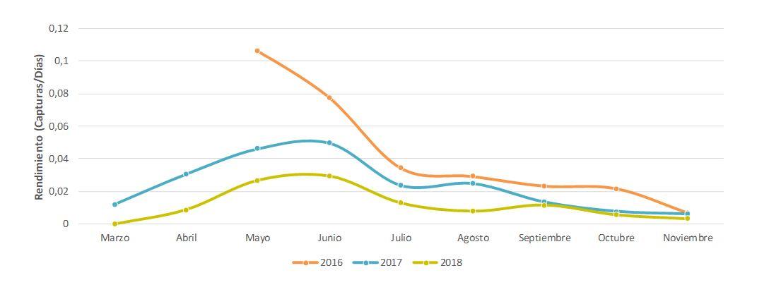 Figura 28. Evolución mensual y anual en el rendimiento del trampeo entre los años 2016 y 2018. Elaboración propia (Fuente: Govern de les Illes Balears).