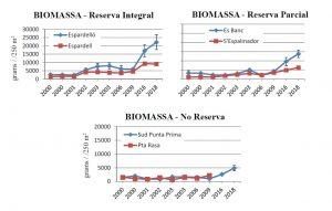 Figura 11. Evolución de la biomasa de las aguas someras en la serie temporal 2000-2018. (Fuente: Govern de les Illes Balears)