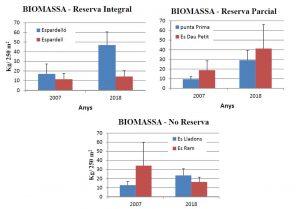Figura 12. Evolución en la cantidad de biomasa en aguas profundas entre 2007 y 2018. (Fuente: Govern de les Illes Balears)