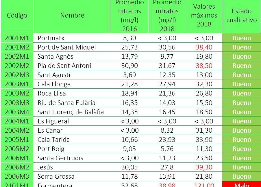Tabla 3. Concentración de nitratos en las masas subterráneas de las Pitiusas (2018). Elaboración propia (Fuente: Govern de les Illes Balears).