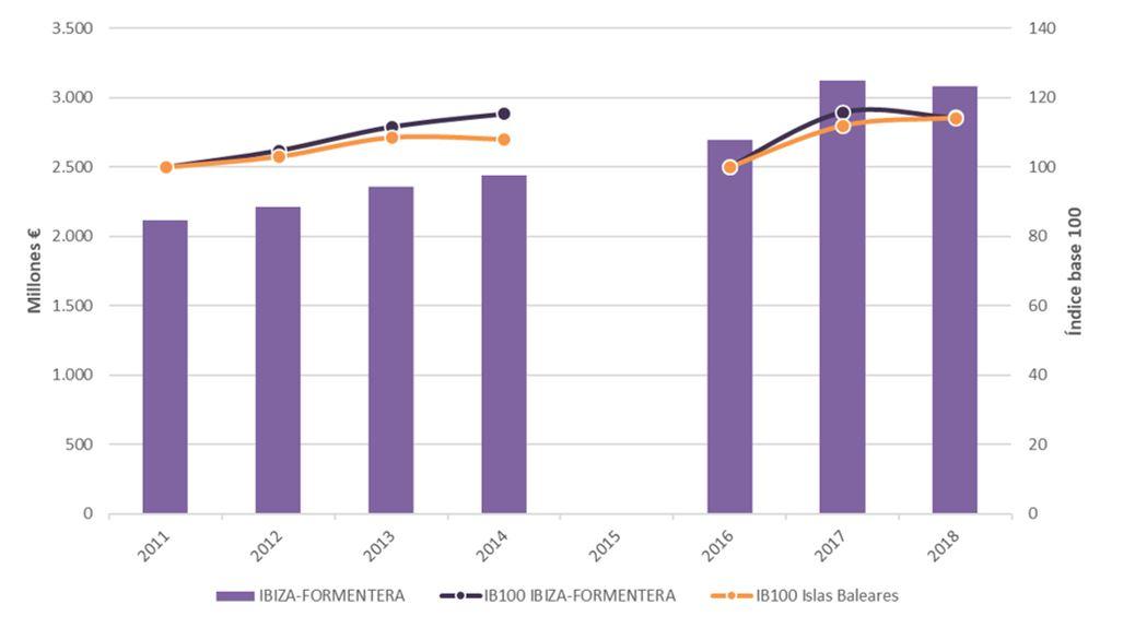 Figura 5. Gasto anual de turistas en Ibiza-Formentera e índice base 100 para Ibiza-Formentera e Islas Baleares 2011-2014 y 2016-2018. Elaboración propia. Fuente: Institut d'Estadística de les Illes Balears (IBESTAT) a partir de EGATUR