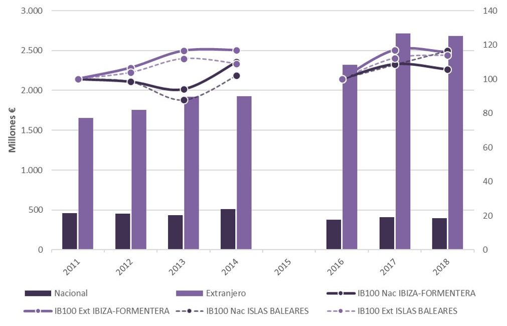 Figura 6. Gasto por persona y día en Ibiza-Formentera e índice base 100 para Ibiza-Formentera e Islas Baleares 2011-2014 y 2016-2018. Elaboración propia. Fuente: Institut d'Estadística de les Illes Balears (IBESTAT) a partir de EGATUR