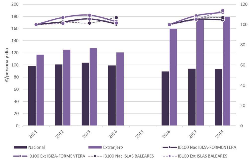 Figura 8. Gasto por persona y día de turistas en Ibiza-Formentera e índice base 100 para Ibiza-Formentera e Islas Baleares según procedencia 2011-2014 y 2016-2018. Elaboración propia. Fuente: Institut d'Estadística de les Illes Balears (IBESTAT) a partir de EGATUR