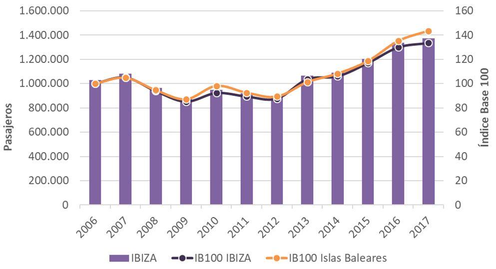 Figura 17. Llegada de pasajeros por vía marítima en Ibiza e Índice Base 100 para Ibiza e Islas Baleares 2006-2018. Elaboración propia. Fuente: Institut d'Estadística de les Illes Balears (IBESTAT) a partir de datos de Autoridad Portuaria y Ports de les Illes Balears