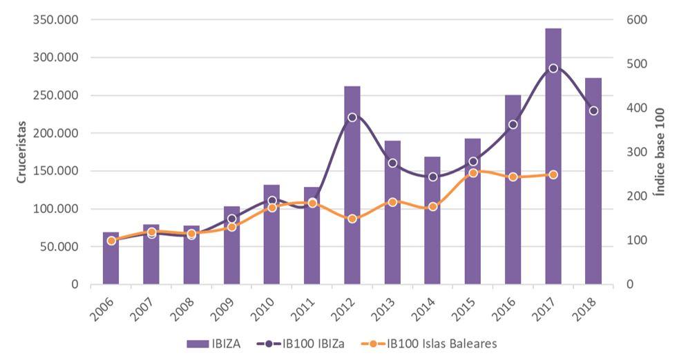 Figura 18. Llegada de cruceristas en Ibiza e Índice Base 100 para Ibiza e Islas Baleares 2006-2018. Elaboración propia. Fuente: Institut d'Estadística de les Illes Balears (IBESTAT) a partir de datos de Autoridad Portuaria y Ports de les Illes Balears