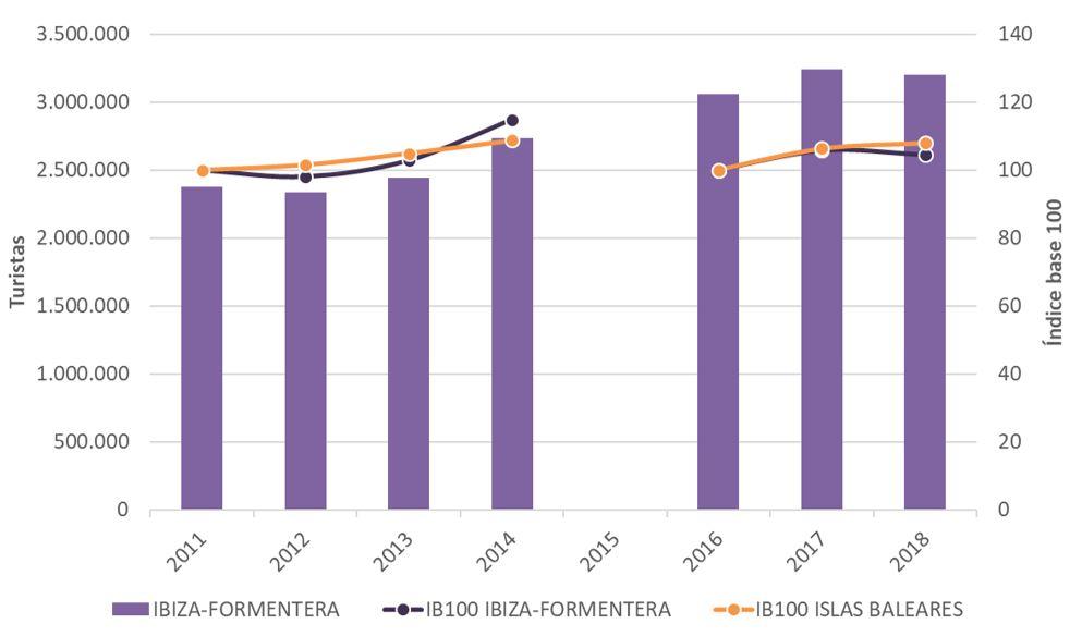 Figura 1. Llegada anual de turistas a Ibiza-Formentera e índice base 100 para Ibiza-Formentera e Islas Baleares 2011-2014 y 2016-2018. Elaboración propia. Fuente: Institut d'Estadística de les Illes Balears (IBESTAT) a partir de FRONTUR