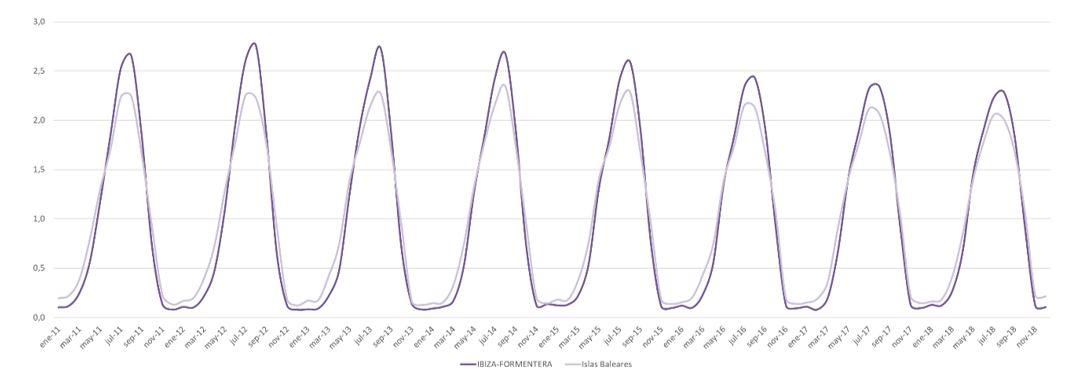 Figura 4. Índice de estacionalidad turística 2011-2018. Elaboración propia. Fuente: Institut d'Estadística de les Illes Balears (IBESTAT) a partir de FRONTUR