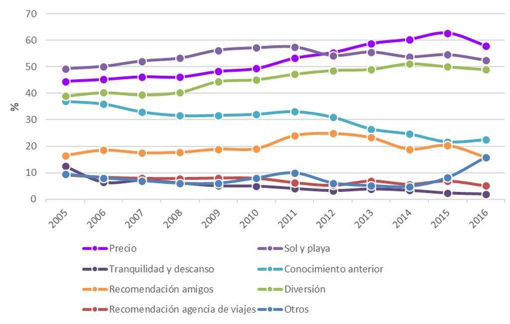 Figura 35. Motivos para visitar Ibiza 2005-2016. Elaboración propia. Fuente: Fundación Gadeso