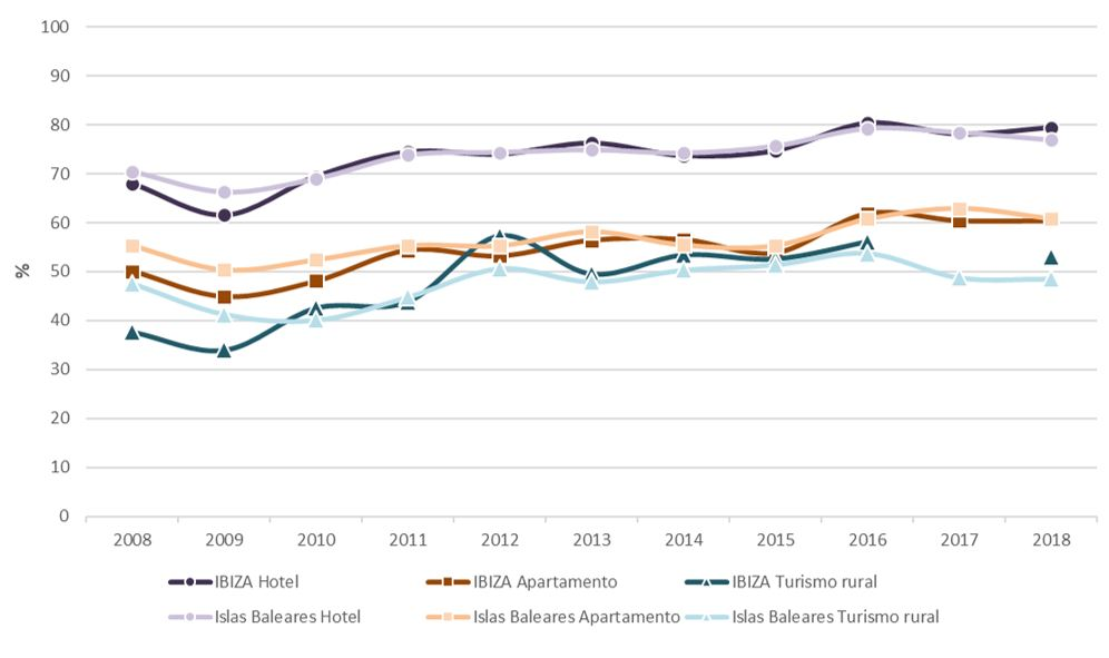 Figura 24. Grado de ocupación por plazas (dato anual) según tipo de alojamiento en Ibiza e Islas Baleares 2008-2018. Elaboración propia. Fuente: Institut d'Estadística de les Illes Balears (IBESTAT) a partir de Encuesta de Ocupación Hotelera (EOH), Encuesta de Ocupación en Apartamentos Turísticos (EOAP) y Encuesta de Ocupación en alojamientos de Turismo rural (EOTR)