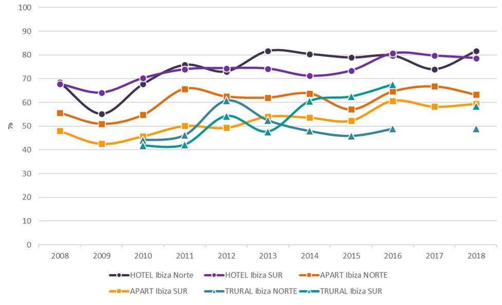 Figura 25. Grado de ocupación por plazas (dato anual) según tipo de alojamiento por zona turística 2008-2018. Elaboración propia. Fuente: Institut d'Estadística de les Illes Balears (IBESTAT) a partir de Encuesta de Ocupación Hotelera (EOH), Encuesta de Ocupación en Apartamentos Turísticos (EOAP) y Encuesta de Ocupación en alojamientos de Turismo rural (EOTR)