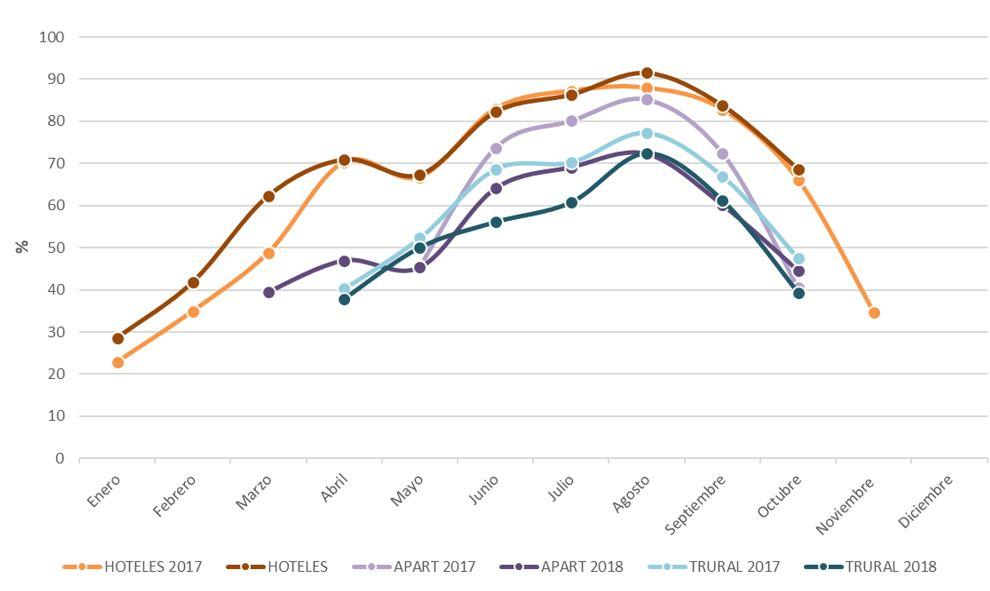 Figura 26. Grado de ocupación mensual por plazas en Ibiza según tipo de alojamiento 2008-2018. Elaboración propia. Fuente: Institut d'Estadística de les Illes Balears (IBESTAT) a partir de Encuesta de Ocupación Hotelera (EOH), Encuesta de Ocupación en Apartamentos Turísticos (EOAP) y Encuesta de Ocupación en alojamientos de Turismo rural (EOTR)