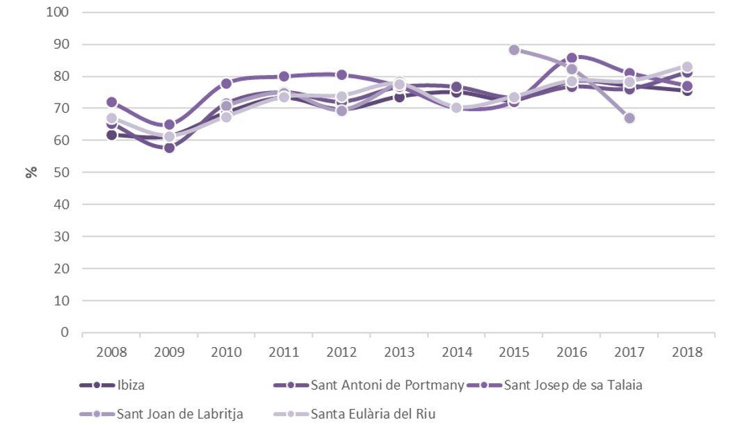 Figura 27. Grado de ocupación anual por plazas en hoteles por municipios según tipo de alojamiento 2008-2018. Elaboración propia. Fuente: Institut d'Estadística de les Illes Balears (IBESTAT) a partir de Encuesta de Ocupación Hotelera (EOH)