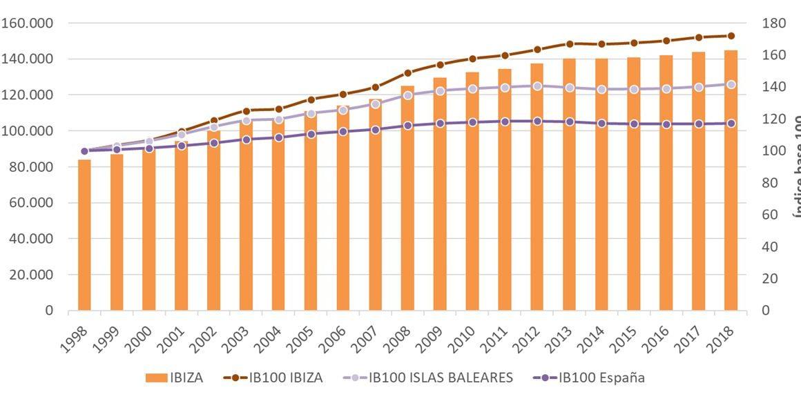 Figura 1. Número de personas registradas en padrón en Ibiza e índice base 100 para Ibiza-Formentera, Islas Baleares y España 1998-2018. Elaboración propia. Fuente: Institut d'Estadística de les Illes Balears (IBESTAT) a partir de Padrón del Instituto Nacional de Estadística (INE)