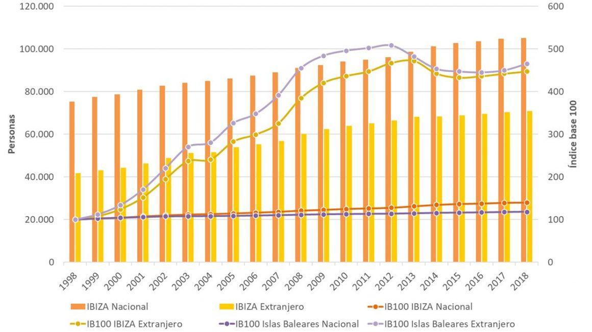Figura 3. Número de personas registradas en padrón según procedencia e índice base 100 en Ibiza e Islas Baleares 1998-2018. Elaboración propia. Fuente: Institut d'Estadística de les Illes Balears (IBESTAT) a partir de Padrón del Instituto Nacional de Estadística (INE)