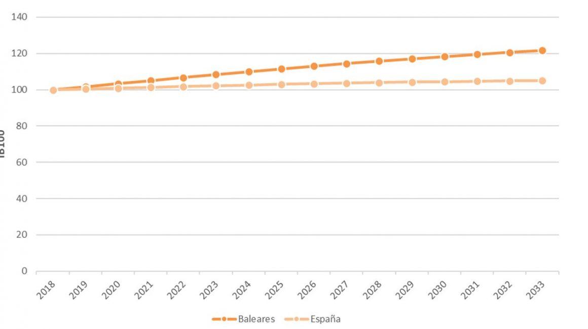 Figura 4. Proyección de población en índice base 100 en Islas Baleares y España 2018-2033. Elaboración propia. Fuente: Instituto Nacional de Estadística (INE)