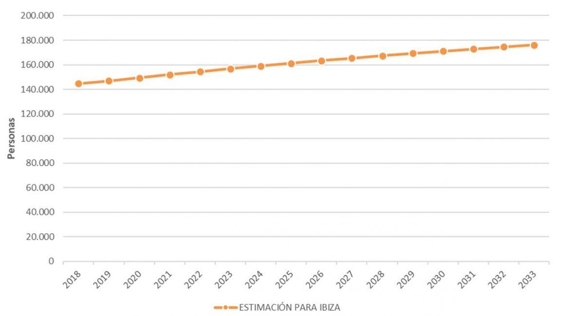 Figura 5. Estimación de la evolución de la población en Ibiza aplicando la proyección de población en Islas Baleares y España 2018-2033. Elaboración propia. Fuente: Instituto Nacional de Estadística (INE)