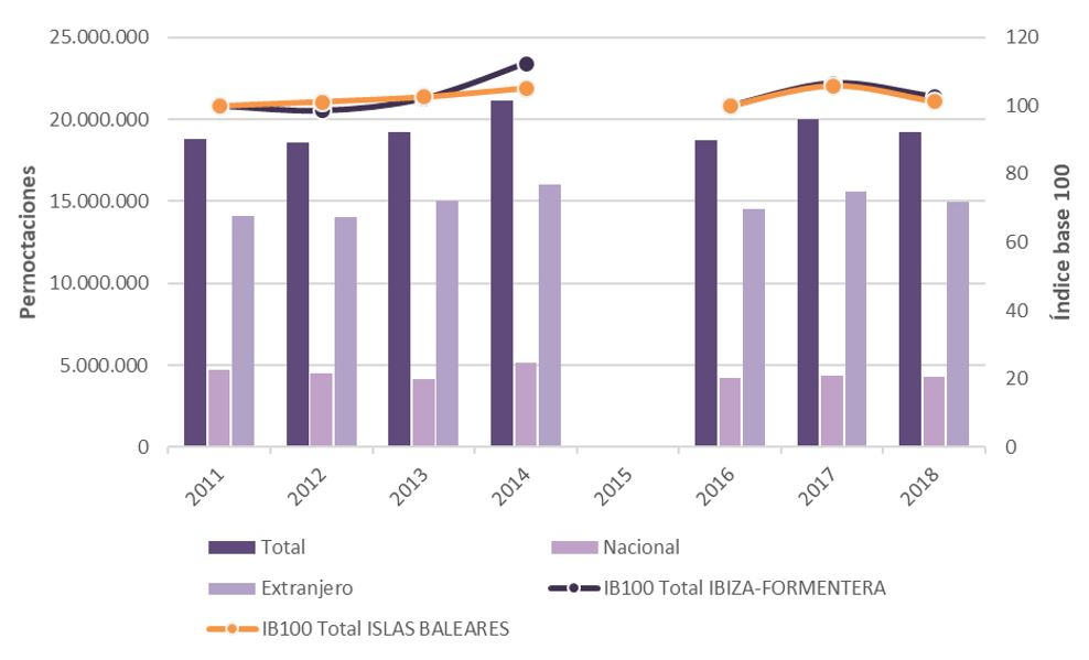 Figura 10. Pernoctaciones en Ibiza-Formentera e índice base 100 para Ibiza-Formentera e Islas Baleares 2011-2014 y 2016-2018. Elaboración propia. Fuente: Institut d'Estadística de les Illes Balears (IBESTAT) a partir de EGATUR