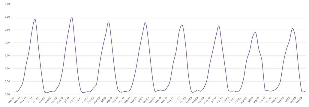 Figura 12. Índice de estacionalidad en pernoctaciones turísticas en Ibiza-Formentera 2011-2018. Elaboración propia. Fuente: Institut d'Estadística de les Illes Balears (IBESTAT) a partir de EGATUR
