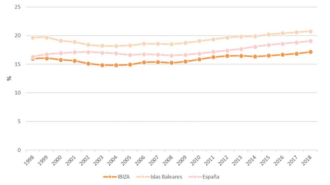 Figura 6. Proporción de mayores de 65 años en Ibiza, Islas Baleares y España 1998-2018. Elaboración propia. Fuente: Institut d'Estadística de les Illes Balears (IBESTAT) e Instituto Nacional de Estadística (INE)