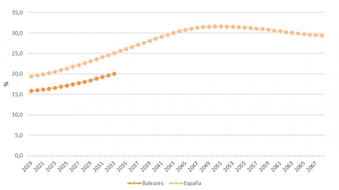 Figura 7. Proyección de la proporción de mayores de 65 años en Baleares y España 2019-2068. Elaboración propia. Fuente: Instituto Nacional de Estadística (INE)