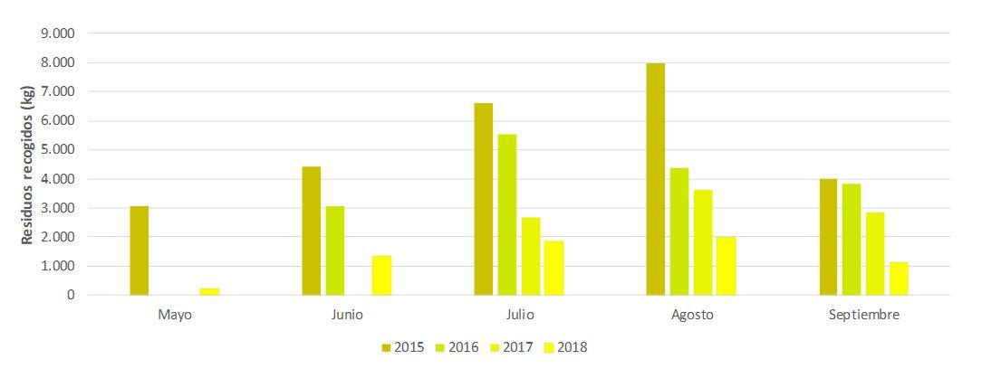 Figura 16. Cantidad de residuos marítimos recogidos por mes y año (2015-2018). Elaboración propia (Fuente: ABAQUA).
