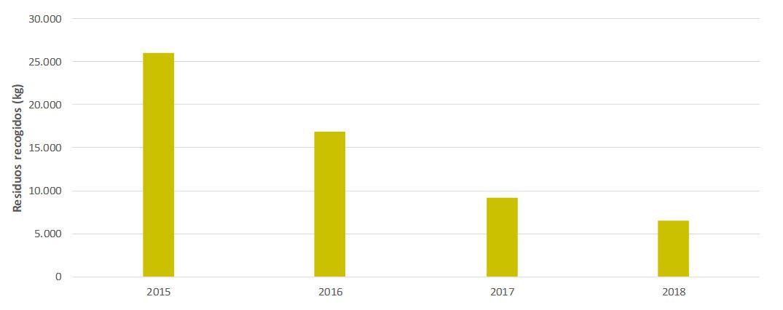 Figura 17. Evolución en la cantidad de residuos marítimos recogidos (2015-2018). Elaboración propia (Fuente: ABAQUA).