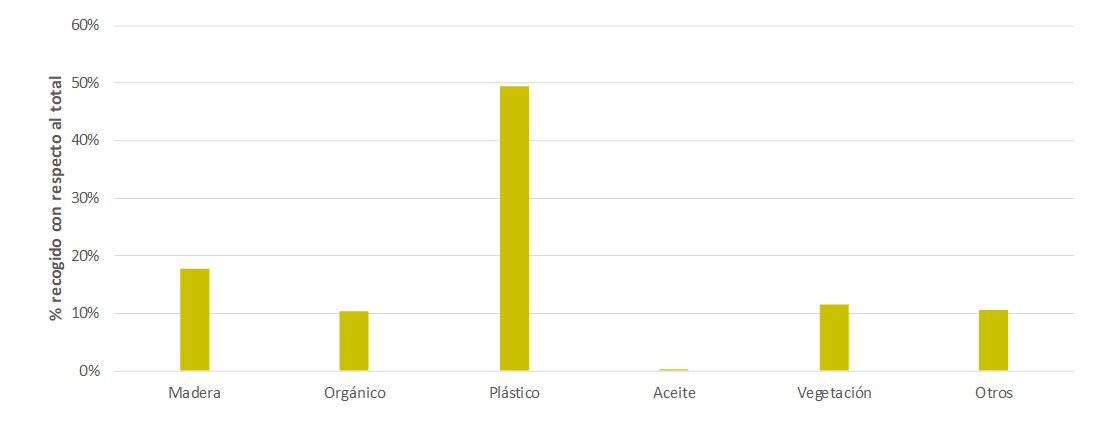 Figura 18. Porcentajes según el tipo de residuo recogido para el año 2018. Elaboración propia (Fuente: ABAQUA).