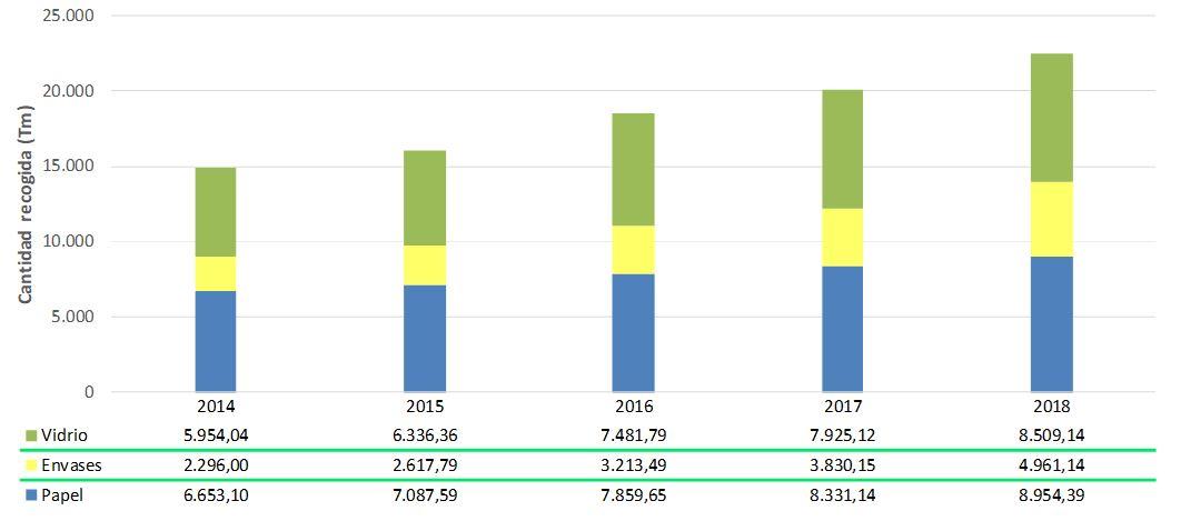 Figura 4. Relación de las fracciones recogidas selectivamente (2014-2018). Elaboración propia (Fuente: Consell Insular d'Eivissa).