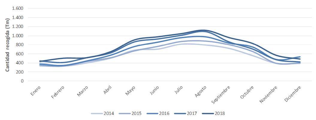 Figura 5. Recogida selectiva de la fracción papel intra e interanual (2014-2018). Elaboración propia (Fuente: Consell Insular d'Eivissa).