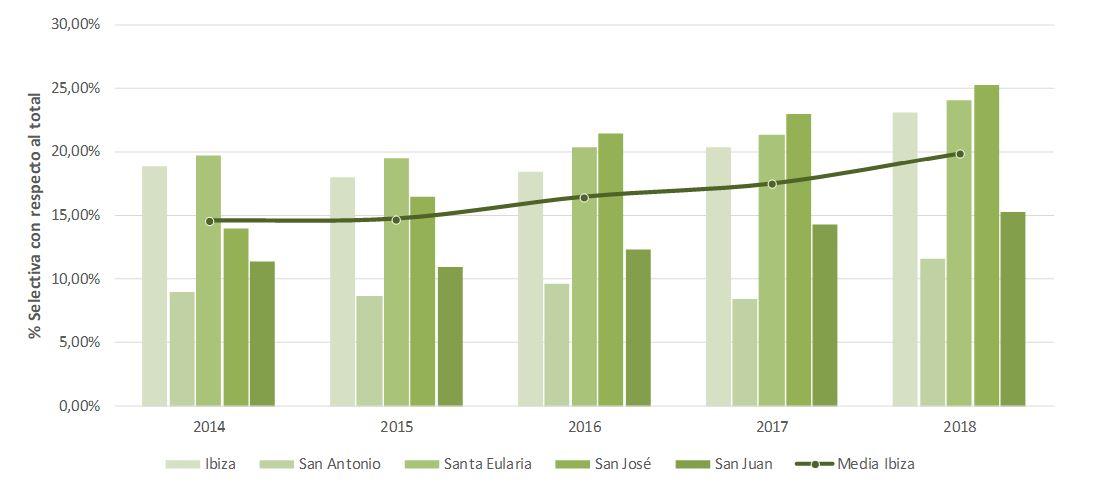 Figura 9. Evolución de la cantidad de residuos recogidos selectivamente en Ibiza por municipios (2014-2018). Elaboración propia (Fuente: Consell Insular d'Eivissa).