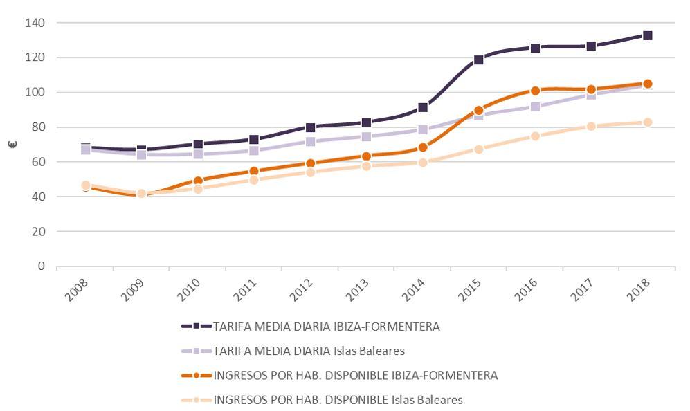 Figura 29. Tarifa media diaria e ingresos por habitación disponible en Ibiza e Islas Baleares 2008-2018. Elaboración propia. Fuente: Institut d′Estadística de les Illes Balears (IBESTAT) a partir de datos del Instituto Nacional de Estadística (INE)
