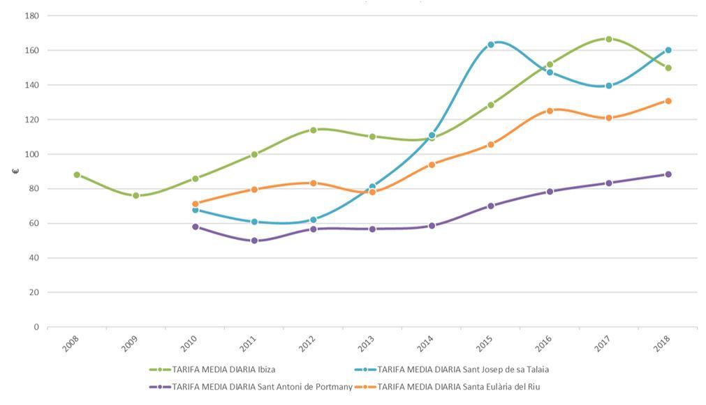 Figura 30. Tarifa media diaria por municipios 2008-2018. Elaboración propia. Fuente: Institut d′Estadística de les Illes Balears (IBESTAT) a partir de datos del Instituto Nacional de Estadística (INE)