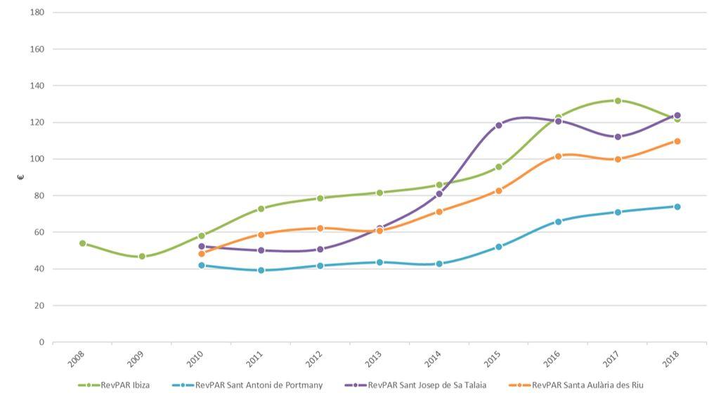 Figura 31. Ingresos por habitación disponible por municipios 2008-2018. Elaboración propia. Fuente: Institut d′Estadística de les Illes Balears (IBESTAT) a partir de datos del Instituto Nacional de Estadística (INE)