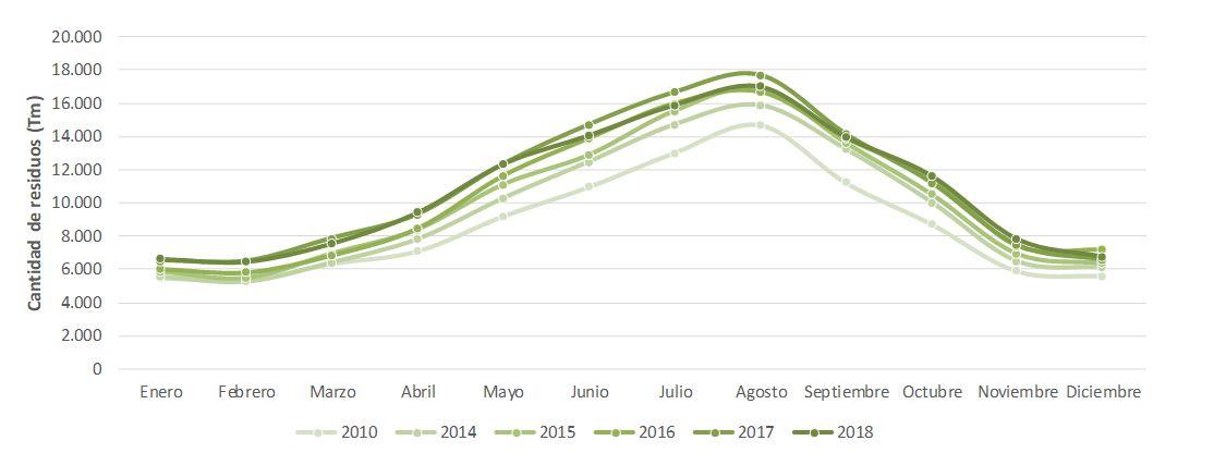 Figura 1. Residuos domésticos generados en Ibiza y Formentera mensualmente (2010-2018). Elaboración propia (Fuente: Consell Insular d'Eivissa).