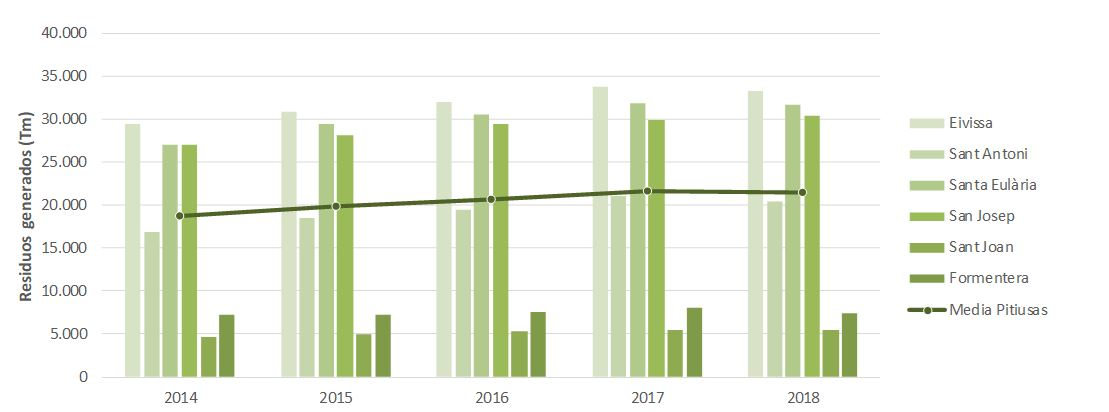 Figura 2. Residuos generados por municipio y año en Ibiza y Formentera (2014-2018). Elaboración propia (Fuente: Consell Insular d'Eivissa).