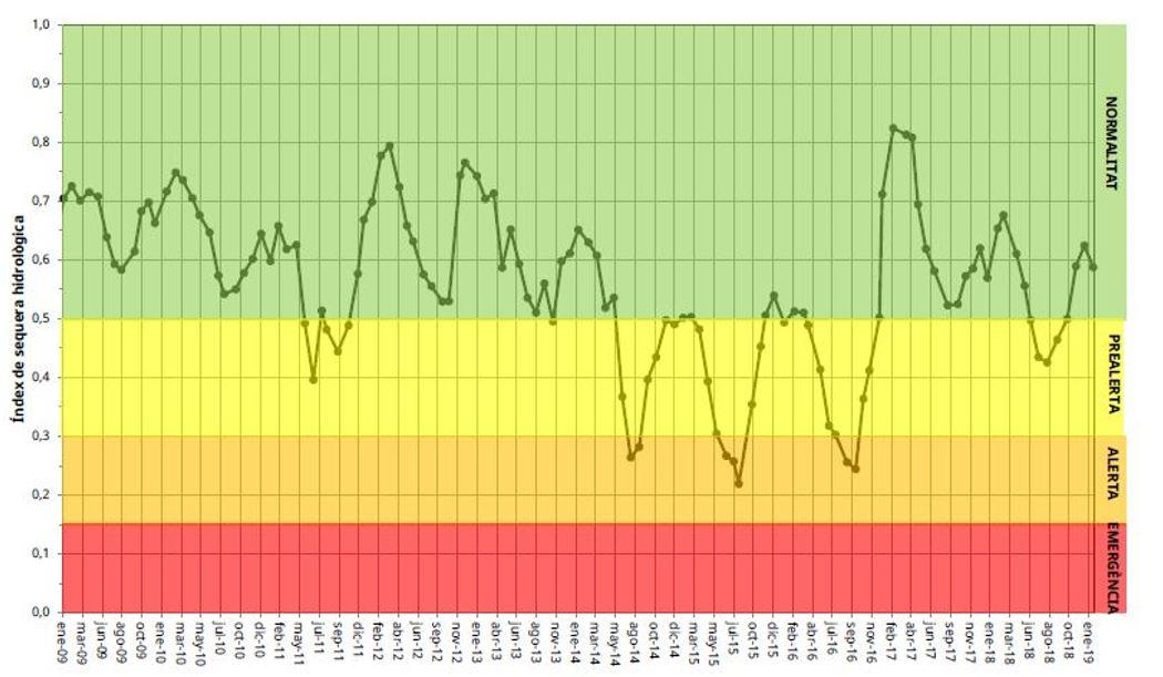 """Ibiza ha sufrido tres periodos de alerta de sequía en los últimos 10 diez años (2014, 2015 y 2016) alcanzan el estado de alerta durante la época estival; mientras que durante los meses de invierno alcanzan valores dentro de la """"normalidad""""; aunque cercarnos a la prealerta. Por otro lado, 2 de los años analizados (2011 y 2018) se alcanzó la prealerta, volviendo a la zona de normalidad durante los meses invernales (Figura 23). En el caso de Formentera, un registro continuo se comienza a tener a partir de 2012. Durante estos años el índice de sequía ha tenido fluctuaciones muy acusadas en comparación con las de Ibiza. Se alternan los periodos de alerta, prealerta y normalidad a lo largo de todo el año; sin mostrar ningún tipo de estacionalidad o patrón concreto. Ningún año ha estado exento de alcanzar la zona de prealerta (Figura 24). Es decir, en el último decenio Ibiza únicamente ha tenido 4 años dentro de la normalidad y en el caso de Formentera ningún año ha mostrado valores dentro de este rango de forma continuada. En el caso de la sequía del periodo 2014-2016 fue necesario tomar medidas de restricción en la agricultura."""