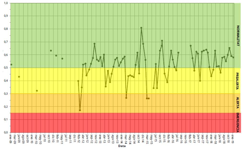Figura 24. Evolución del índice de sequía hidrológica en Formentera (2009-2019). (Fuente: Govern de les Illes Balears).