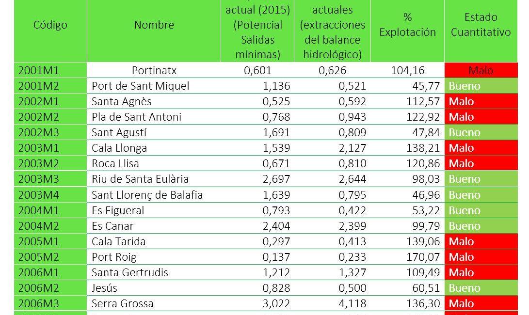 Tabla 1. Estado de las masas de agua subterráneas de las Pitiusas (2015). Elaboración propia (Fuente: Govern de les Illes Balears).