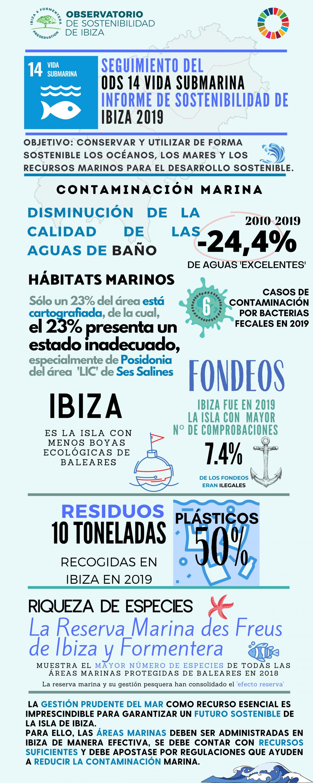 El Observatorio de Sostenibilidad de Ibiza advierte del descenso de la calidad de las aguas de baño de la isla en la última década